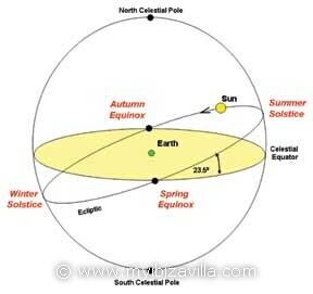 http://www.myibizavilla.com/images/groot/solstice earth
