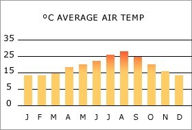 Ibiza climate: average air temperature per month
