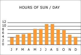 Ibiza climate: hours of sun per day per month