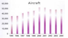 Ibiza luchthaven data aantal vluchten